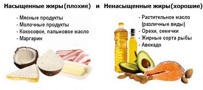 Насыщенные и Ненасыщенные жиры