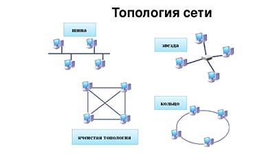 Различие между топологией Звезда и Кольцо