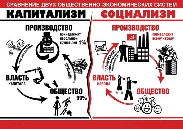 Капитализм vs Социализм