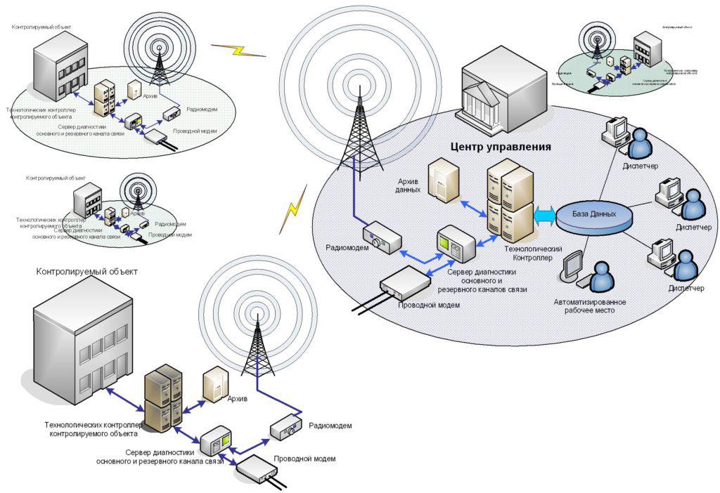 Структура системы передачи данных