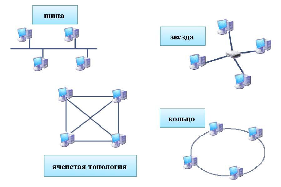 Основные типы топологий сети