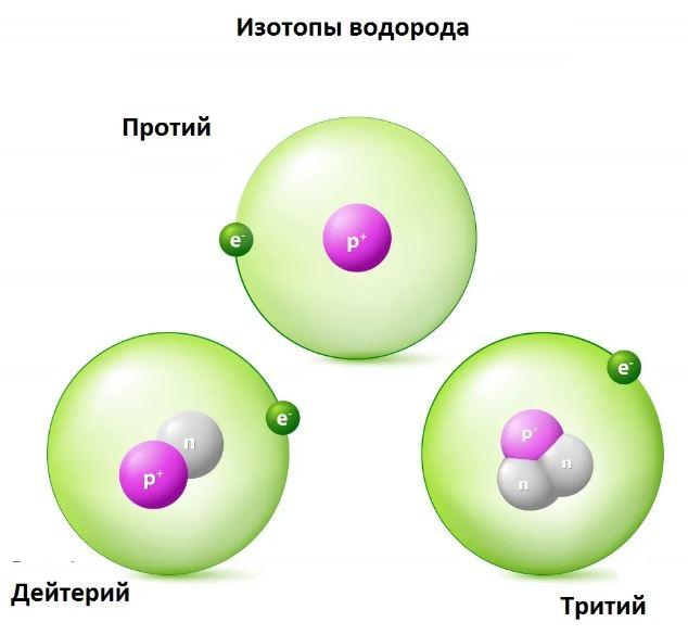 Три изотопа водорода - Протий, Дейтерий и Тритий