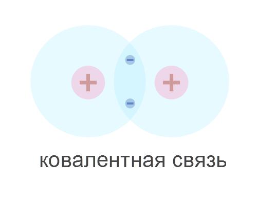 Ковалентная связь