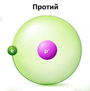 Протий - изотоп водорода