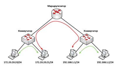 Разница между Адаптивными и Неадаптивными алгоритмами маршрутизации