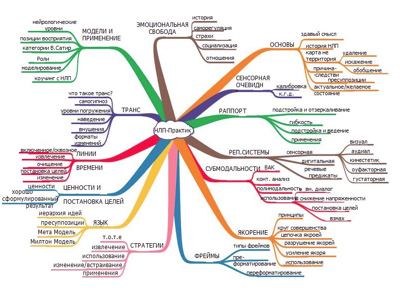 Схема работы НЛП