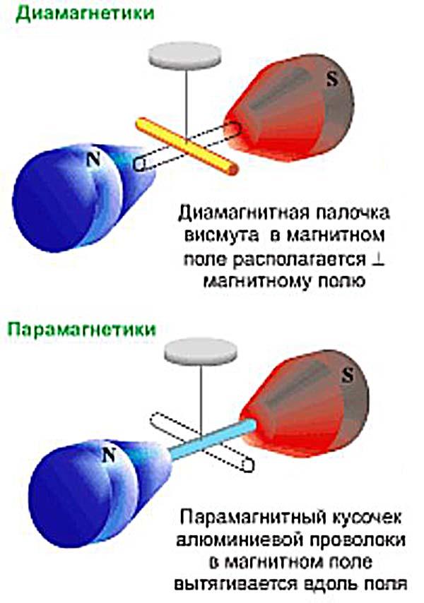 Диамагнетики и Парамагнетики