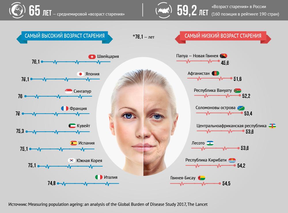 Инфографика старения в разных странах