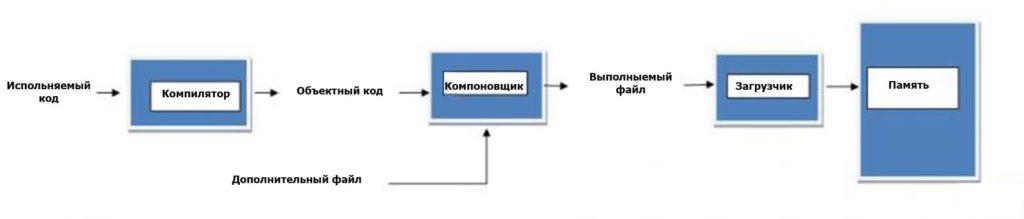 Порядок загрузки исходного кода в память
