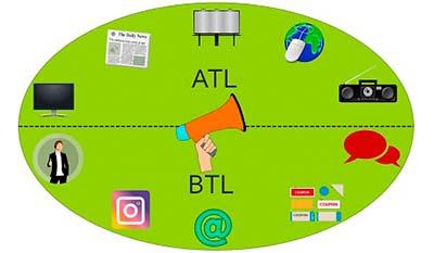 Разница между ATL и BTL маркетингом