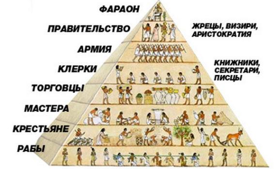 Социальные классы в Древнем Египте