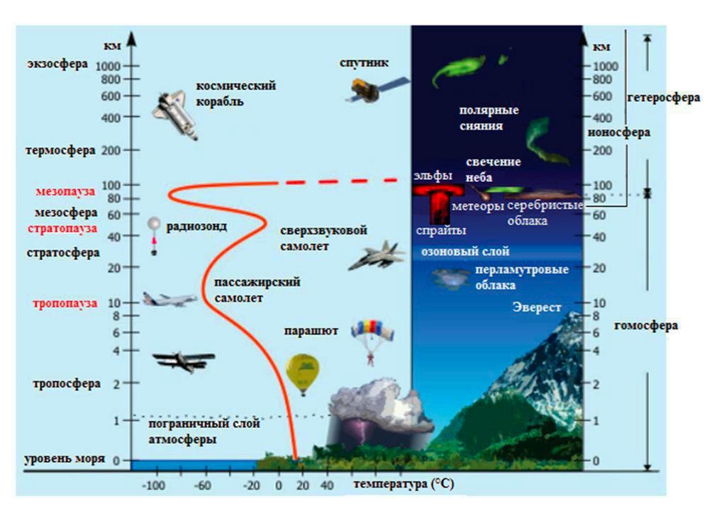 Структура атмосферы Земли