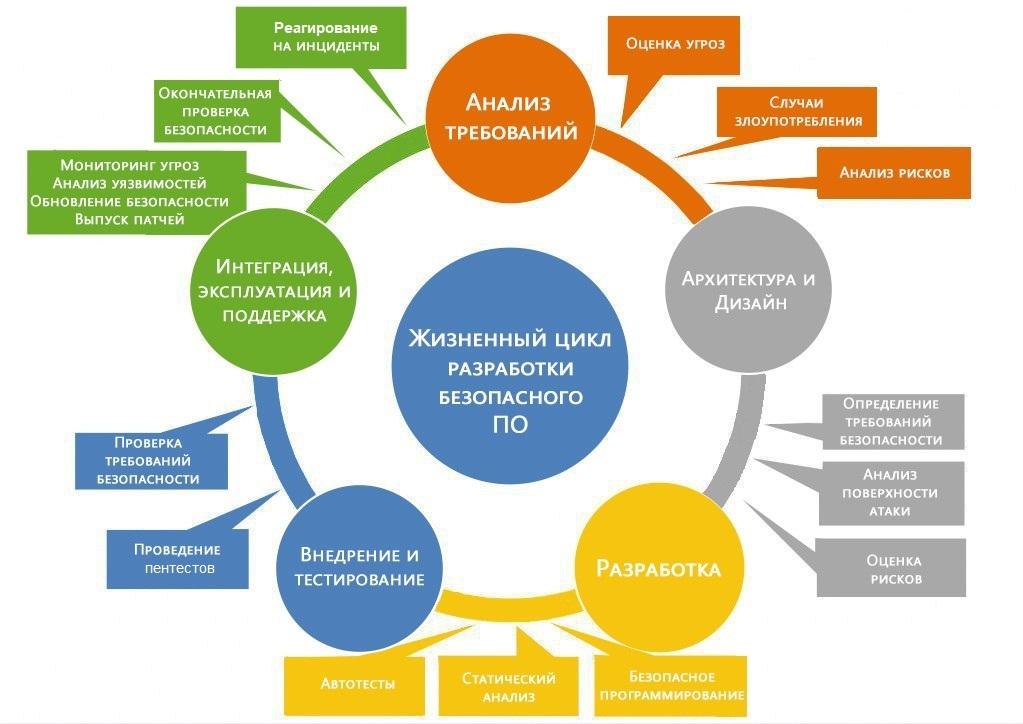 Жизненный цикл разработки ПО