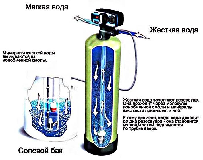 Ионообменный фильтр для умягчения воды