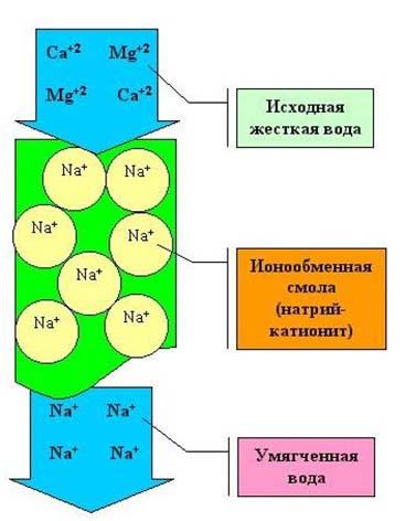 Принцип работы ионообменного фильтра для умягчения воды