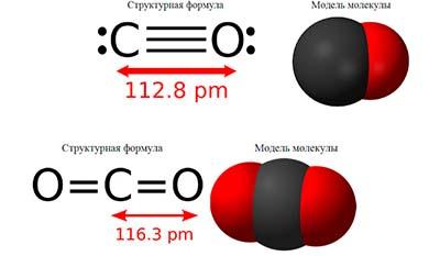 Разница между Диоксидом углерода (CO2) и Монооксидом углерода (CO)
