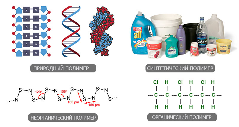 Типы полимеров