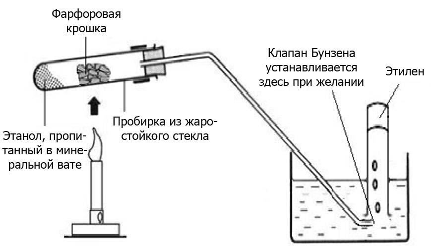 Дегидратации этанола