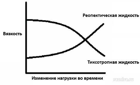 График вязкости и нагрузки по времени для Тиксотропной и Реопектической жидкостей
