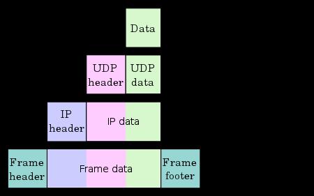 Инкапсуляция данных в протоколах TCP IP