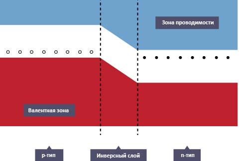 Зоны в полупроводнике с несмещенным p-n-переходом
