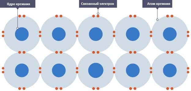 Полупроводник с p-n переходом
