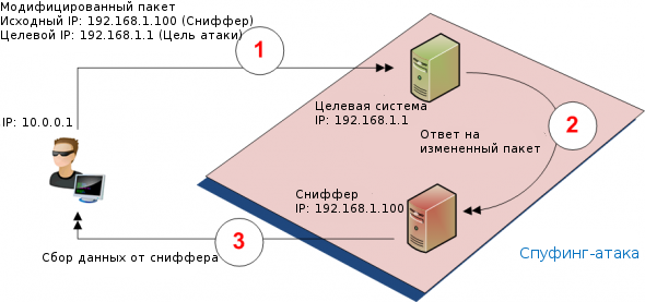 Пример IP-спуфинга