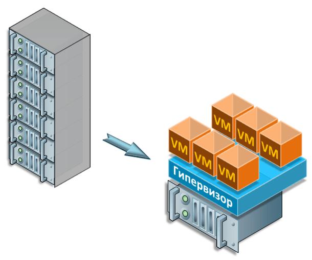 Пример Виртуализации серверов