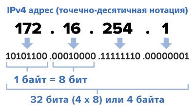 Структура IPv4 адреса