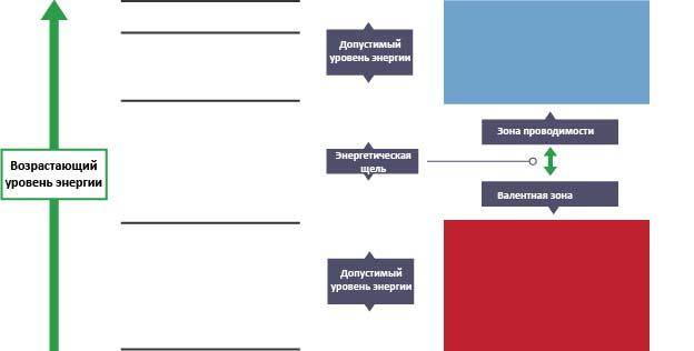 С левой стороны расположены горизонтальные линии, которые располагаются ближе друг к другу при увеличении уровней энергии