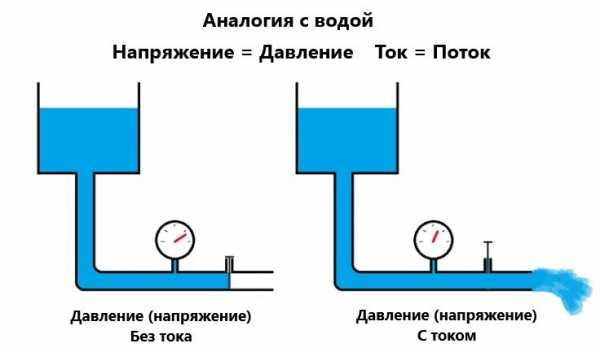 Наглядное различие между напряжением и током
