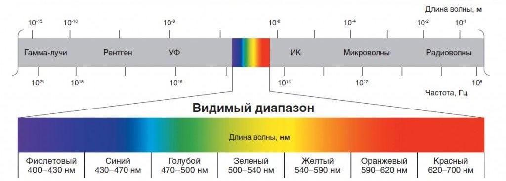 Шкала электромагнитного излучения