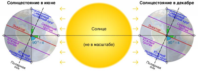 Летнее и зимнее солнцестояние