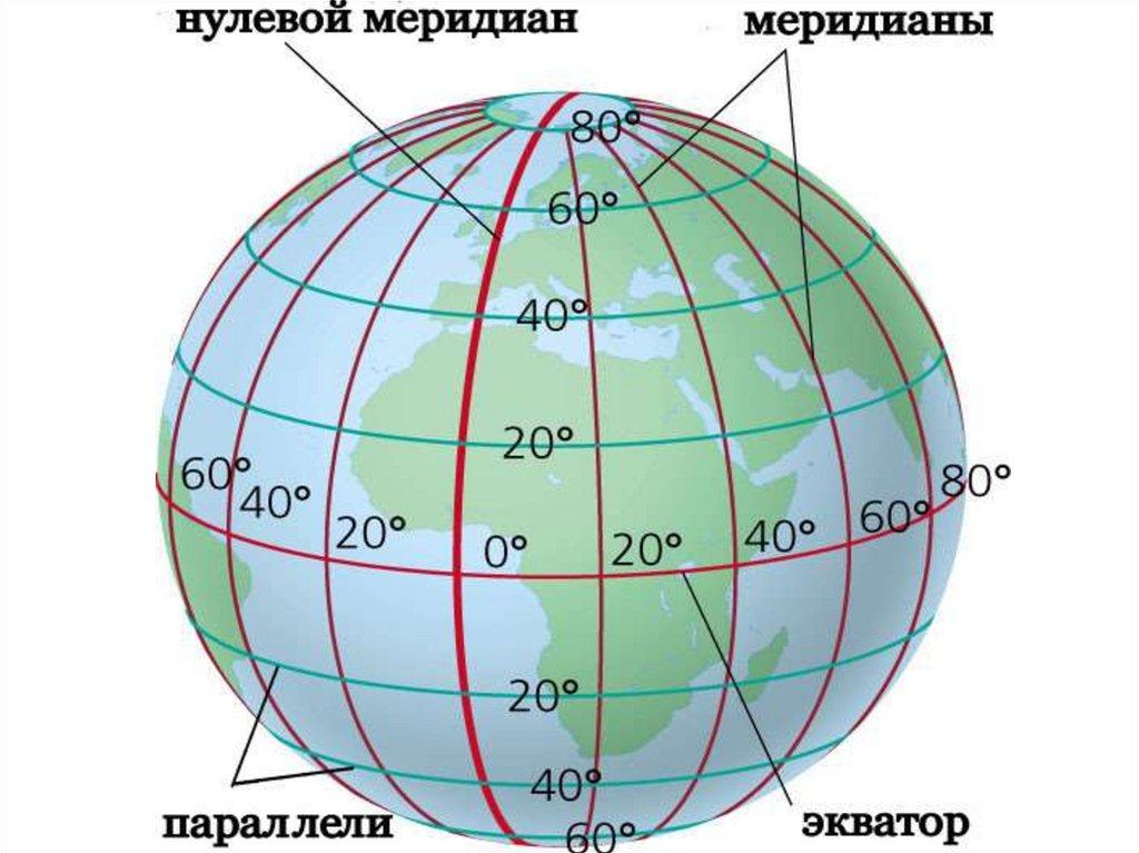 Меридианы, параллели и экватор