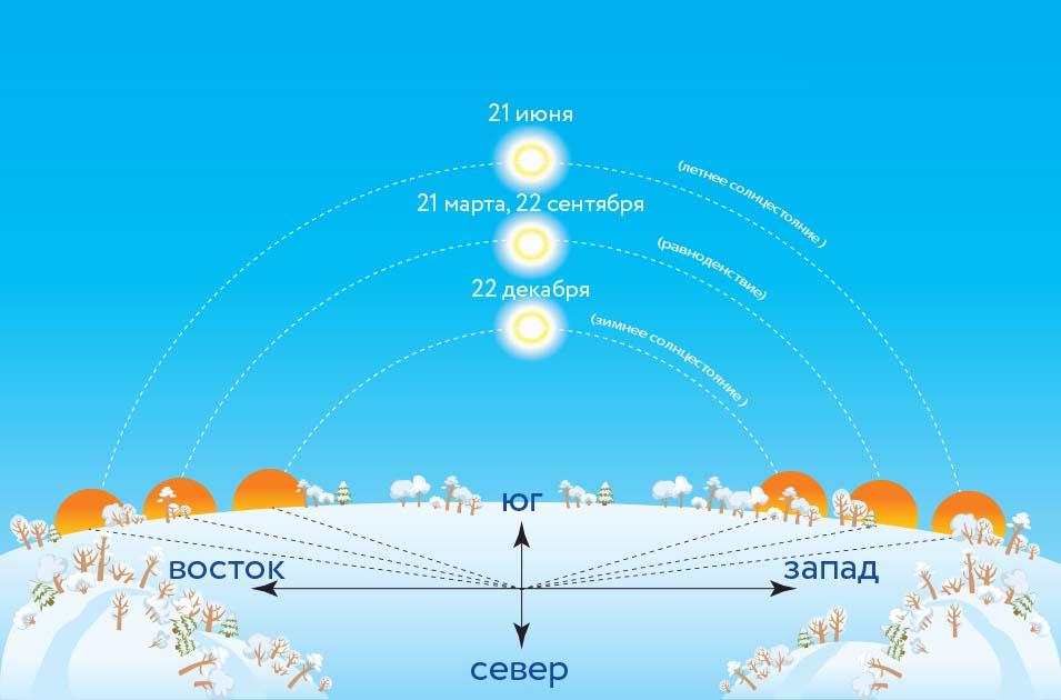 Солнце над горизонтом в полдень при летнем и зимнем солнцестоянии