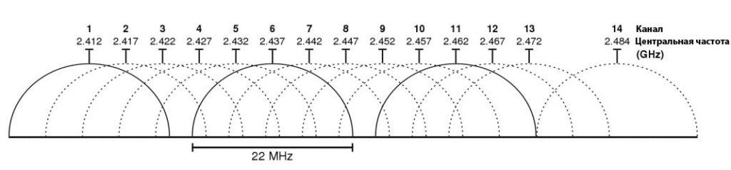 Каналы Wi-Fi 2,4ГГц