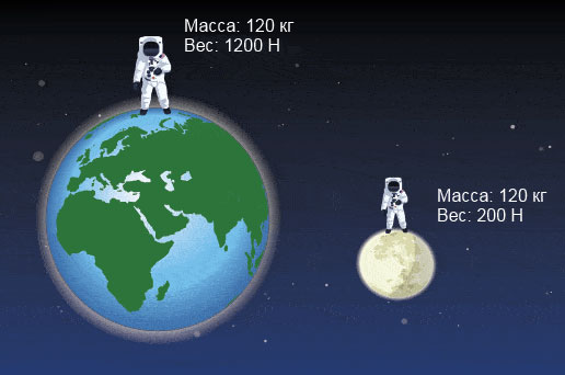 Вес астронавта на Земле и Луне отличается а масса его постоянна