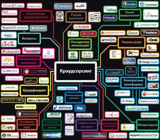 Модель платформы Краудсорсинга
