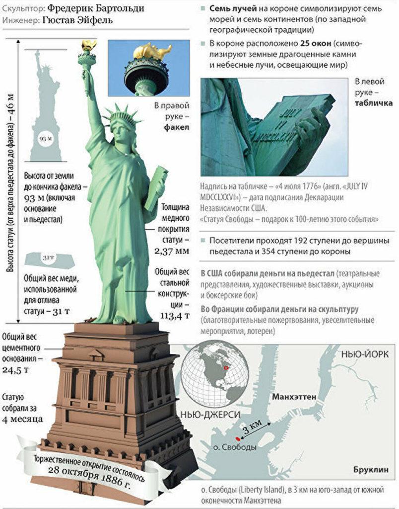 Статуя Свободы - это французский подарок американскому народу