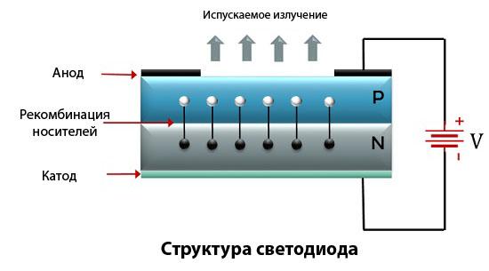 Структура светодиода