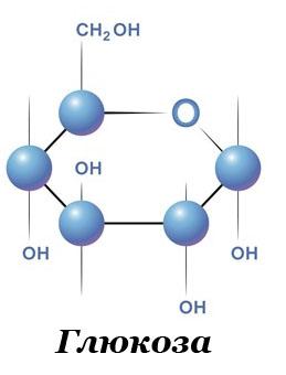 Глюкоза - химическая структура