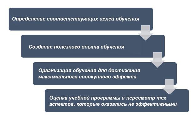 Принципы модели учебной программы Тайлера