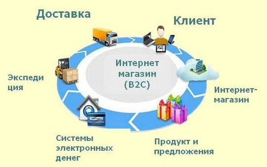 Модели работы b2c вебкам эротика веб модели русские