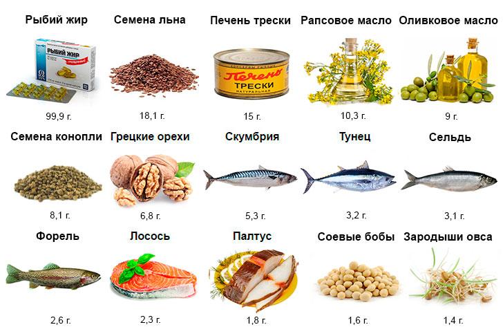 Содержание Омега-3 в различных продуктах (на 100 гр. продукта)