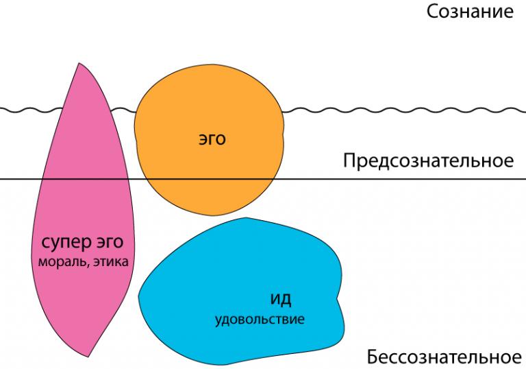 Состав личности по Фрейду