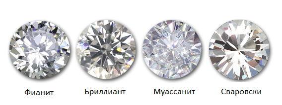 Внешние отличия Муассанита Фианита Бриллианта и Сваровски