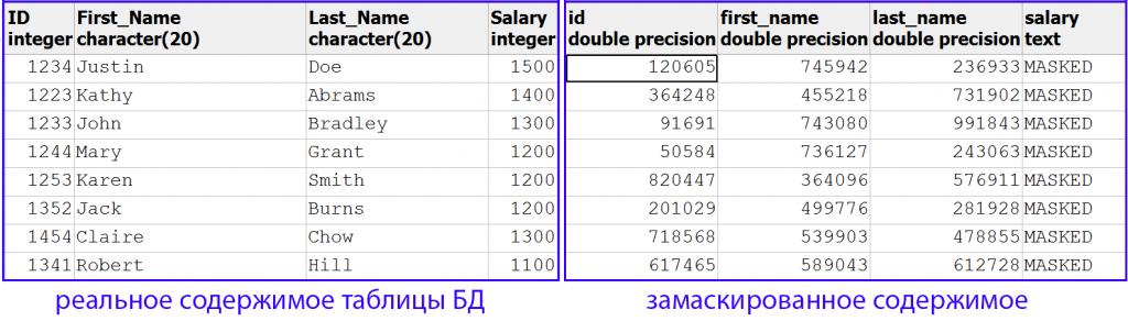 Пример Маскирования данных