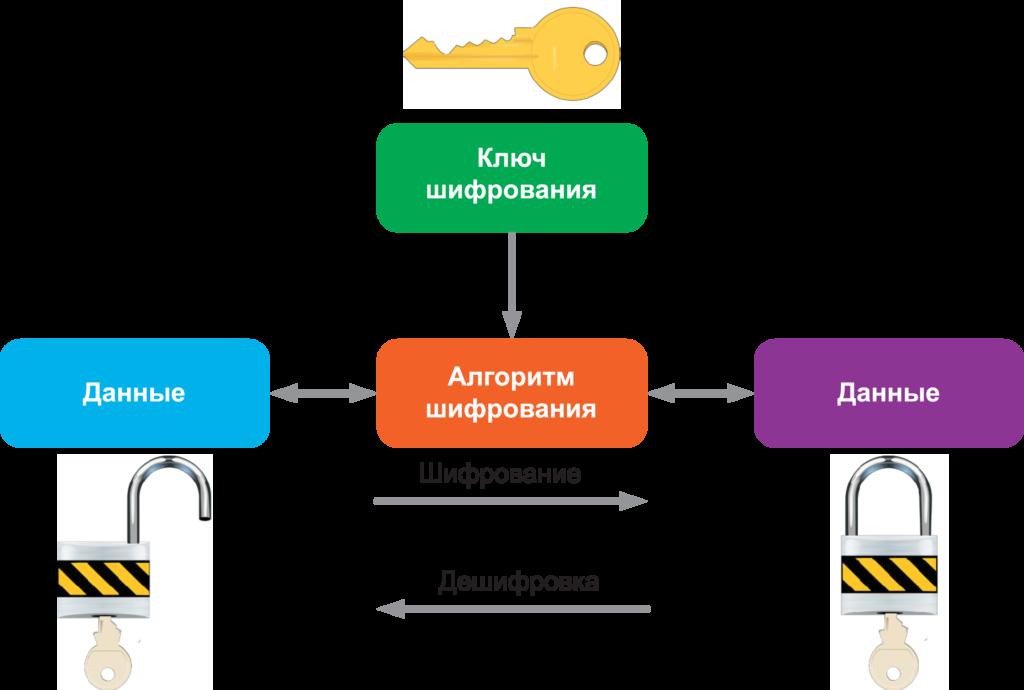 Пример Шифрования данных