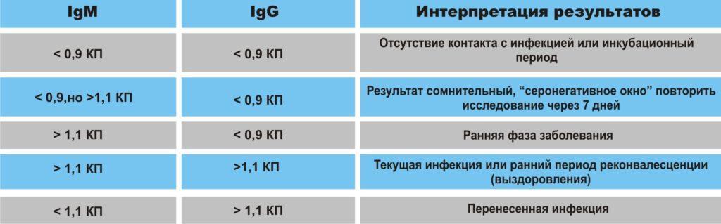 Результаты иммуноферментного анализа (ИФА)