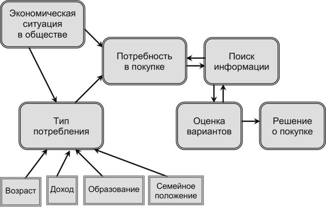 Концептуальная модель покупательского поведения